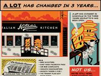 Nicolettos 3yr Anniversary Comic Strip