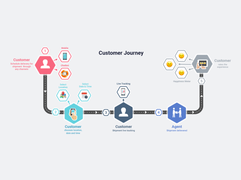 Customer Journey Diagrams journey icons diagrams design flat ui