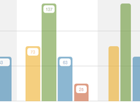 CSS Bar Graphs