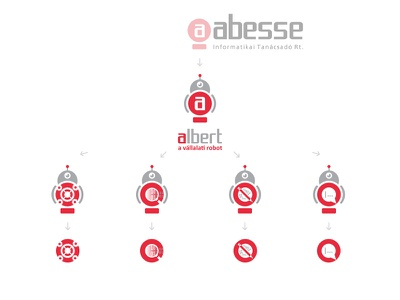 abesse albert Brand campaign informatics technology information robot development system workflow process automation business it character logo identity branding brand