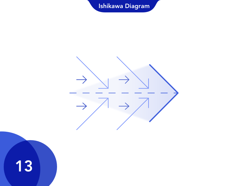 13 Ishikawa Diagram by Anmol Sarita Bahl on Dribbble on causal diagram, 5 whys diagram, carroll diagram, hasse diagram, scatter plot diagram, scatter diagram, ven diagram, risk diagram, tree diagram, run chart, check sheet, data flow model diagram, is is not diagram, cause and effect diagram, affinity diagram, problem management process diagram, johnston diagram, orm diagram, raymond's run plot diagram, sequence diagram, database model diagram, pareto diagram, tqm diagram, process flow diagram, accounting diagram, mathematical diagram, block diagram, chess diagram, service-oriented architecture diagram, hierarchy diagram, fishbone diagram,