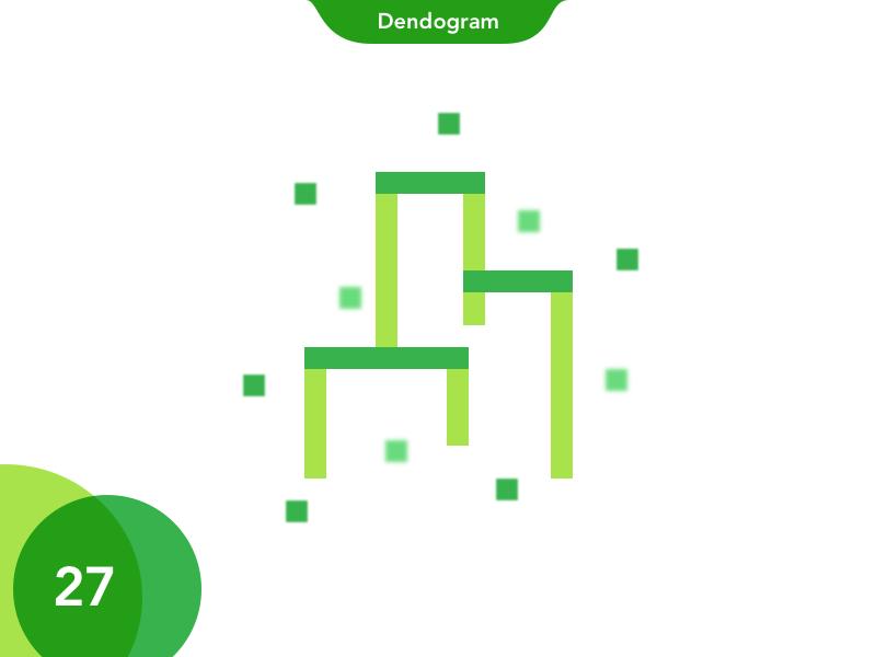 27 dendogram
