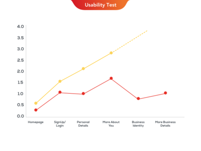 Dribbble Usability Tests
