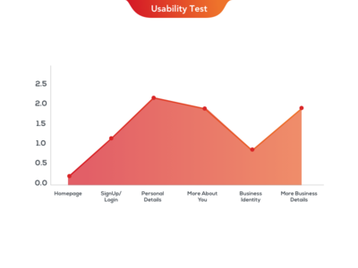 Dribbble Usability Graph
