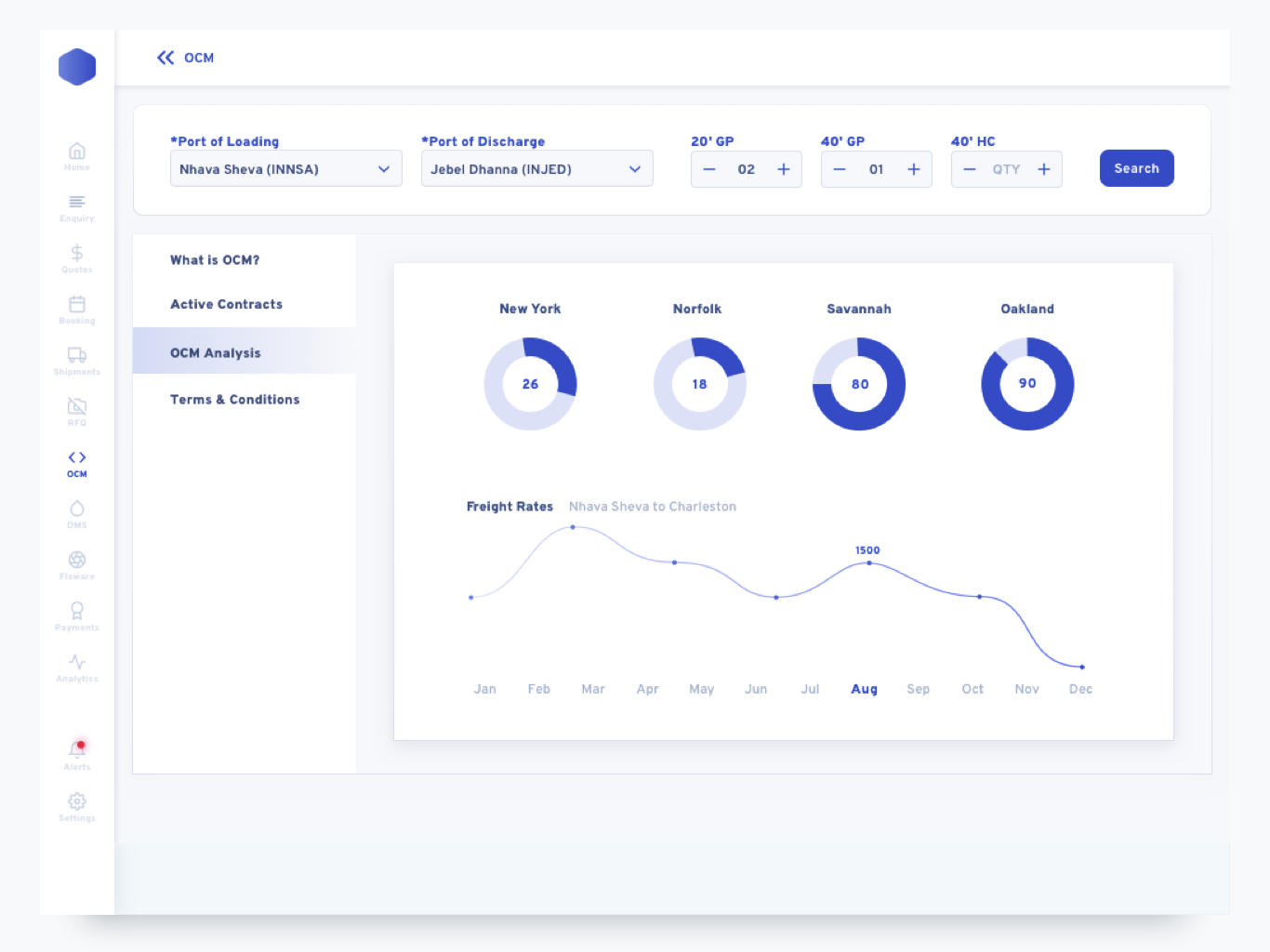 OCM Quotes Analysis charts analytics ux design shipping delivery package dashboard sass ui sidebar form field type table minimal map data navigation invoice payment