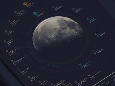Moon Infographic | Detail graphics information design visual design graphic design print infographic