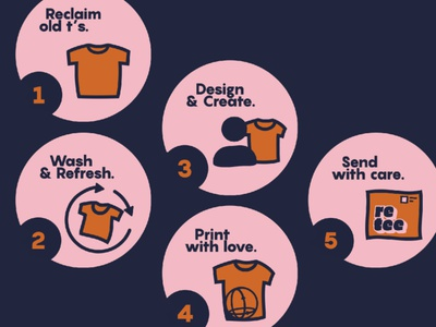Retee Values and Process customer experience infographic vector minimalistic design simple branding ui icon minimalism