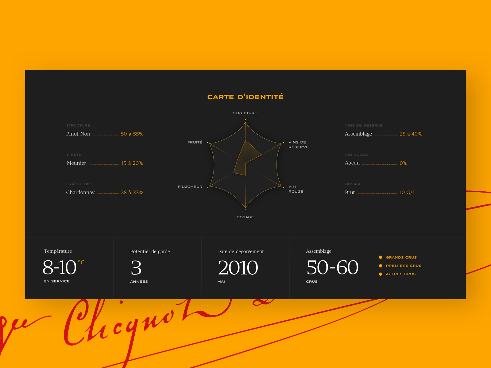 Veuve Clicquot Yellow Label Data By Amandia Kuoch On Dribbble