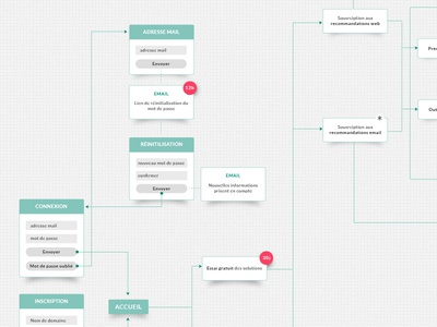 User flow rennes research user flow process user user experience wireframe sitemap flow design webdesign ux