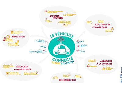 Véhicule connecté → CNIL capteurs véhicule illustration infographie