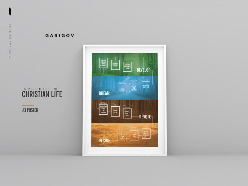 Seasons of Christian Life life seasons graphic mockup poster a3