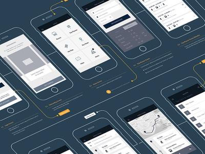 Transit Mobile App Workflow