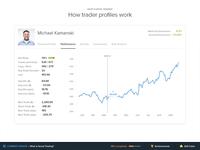Stocks Trading Profile