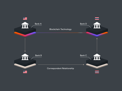 Blockchain vs. Correspondent Relationship finance bank banking diagram payments blockchain