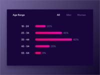 Daily UI #007 - Analytics Kit - Age Range
