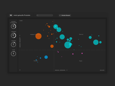 etracker growth-share matrix app matrix data infographic user experience metrics uxui data visualization ux user interface product design