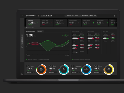 UX & UI for web analytics software dashboard