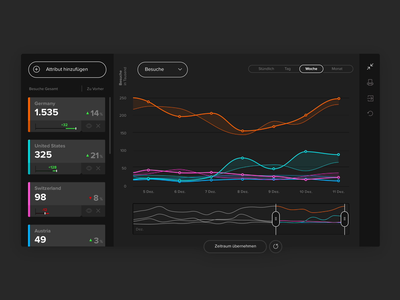 Web analytics period comparison chart uxui infographic graph data user experience product design ux metrics user interface data visualization