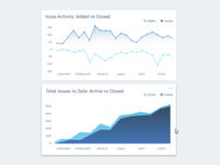 Dashboard Graphs: Line/Area Charts