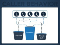 Leasehawk product graphic caller behavior