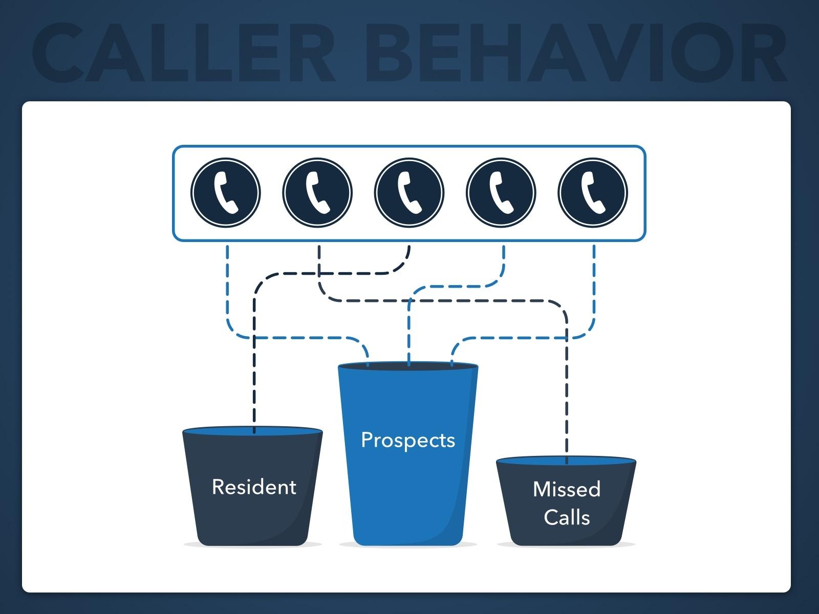 Leasehawk product graphic caller behavior