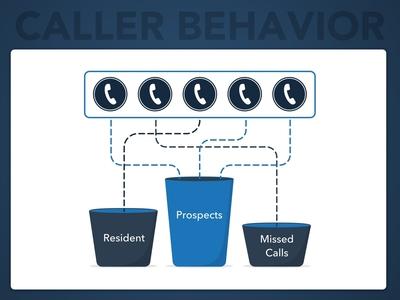 LeaseHawk Product Graphic - Caller Behavior