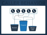 LeaseHawk Product Graphic - Caller Behavior