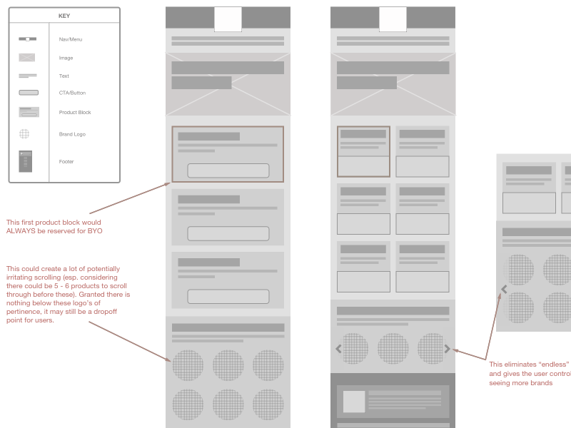 Regional Page Mobile Wireframe map key specs ui layout mobile wireframe