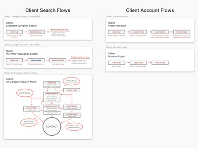 User Flow Charts