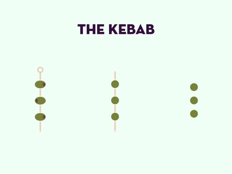 The Kebab ellipsis menu kabob kebab