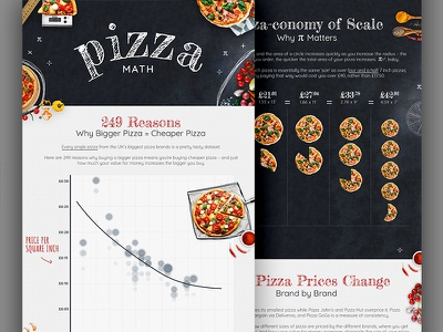 Pizza Math Graphic infographic typography chalk graphic math pizza