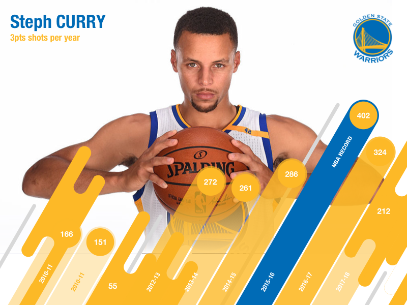 Steph Curry 3pts shots per season warriors state golden record 3pts shot nba curry steph
