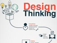 DesignThinking Infographic
