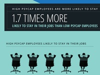 Psychological Capital Infographic
