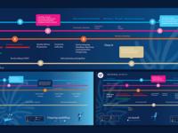 Employee Induction Timeline