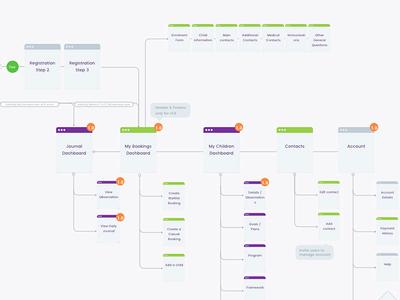 Userflow Diagram