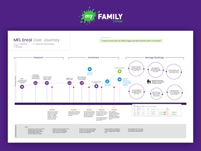 User Journey app childcare ux