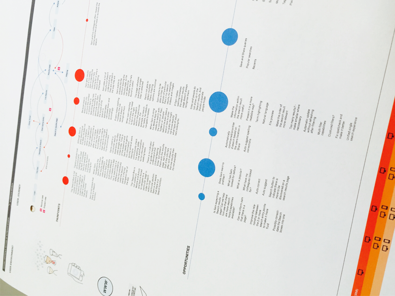 Search journey map opportunities points pain search journey flow user ux