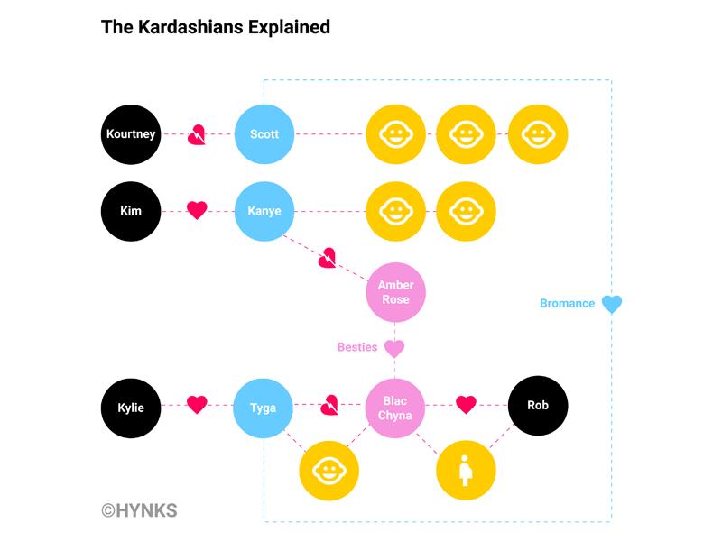 Kardashians, a time saving education map journey kardashian flow ux