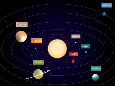 Solar system Graphic space solar system illustrator wallpaper illustration graphicdesign design background