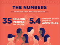 AIDS Research Infographic