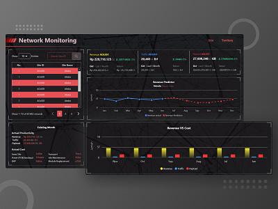 Network Monitoring Dashboard admin dashboard admin panel future database data visualization network dashboard ui monitoring dashboard table chart design website monitoring chart minimal ui flat design