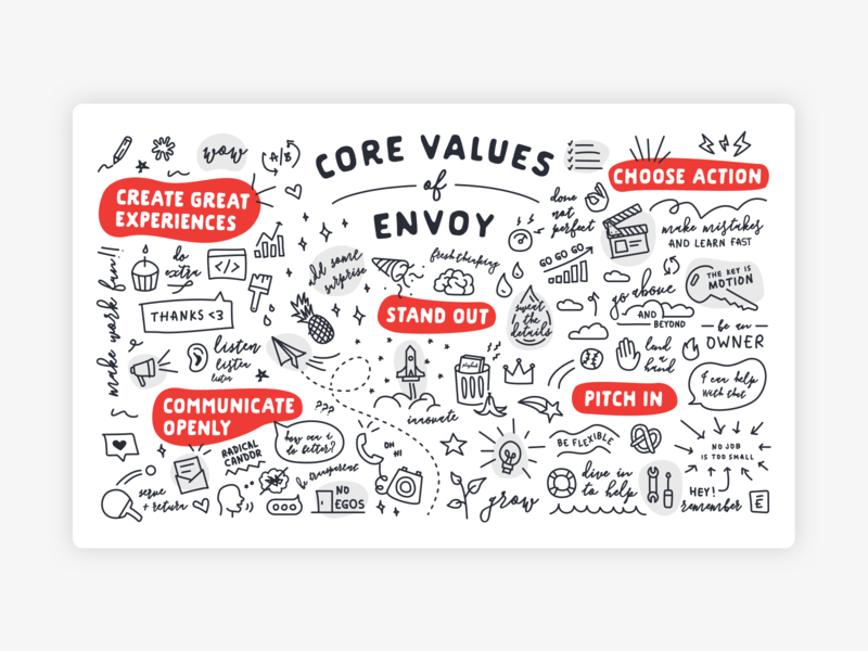 Core Values Mural poster beliefs bean illustration mural values icons