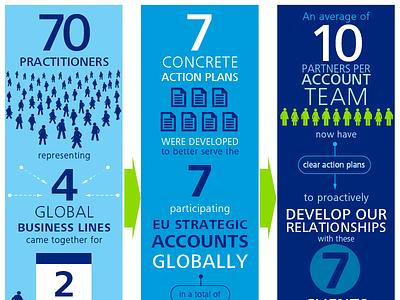 3 panel Infographic infographics