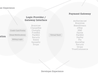 Payment Processing Components