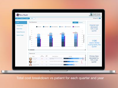 Physicians Cost Analytics_Dashboard