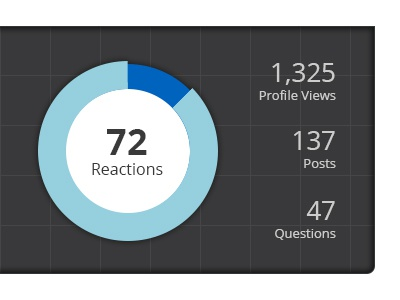 Dashboard graph dashboard stats vanillaforums