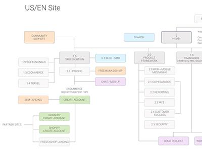 Sitemap ux sitemap