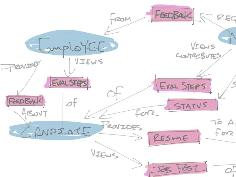 Recruit Concept Model
