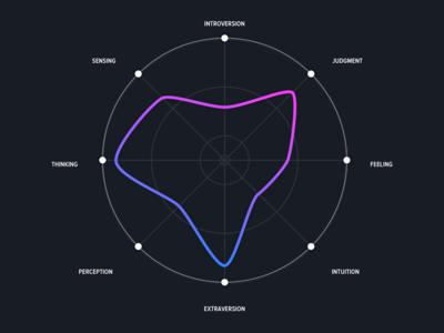 My ESTJ personality graph test personality graph